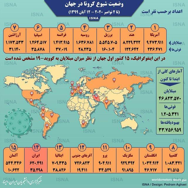 آمار کرونا در دنیا تا 12 آبان (اینفوگرافیک)